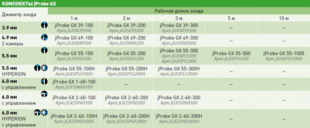 Комплекты видеоэндоскопа jProbe GX